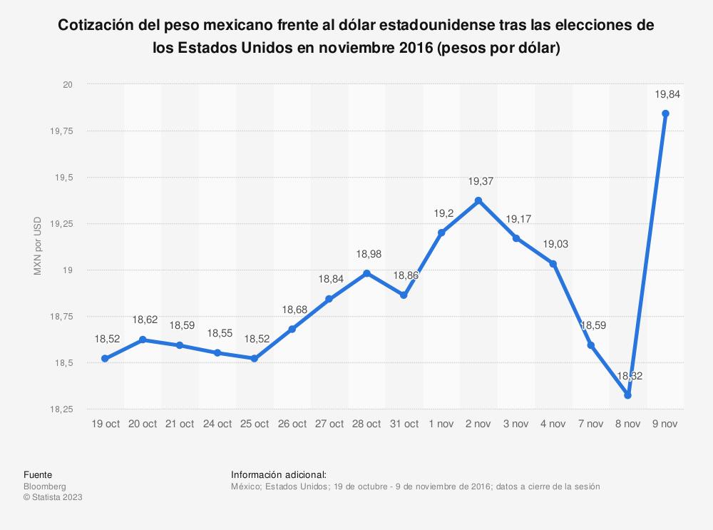 Estadística: Cotización del peso mexicano frente al dólar estadounidense tras las elecciones de los Estados Unidos en noviembre 2016 (pesos por dólar)   Statista