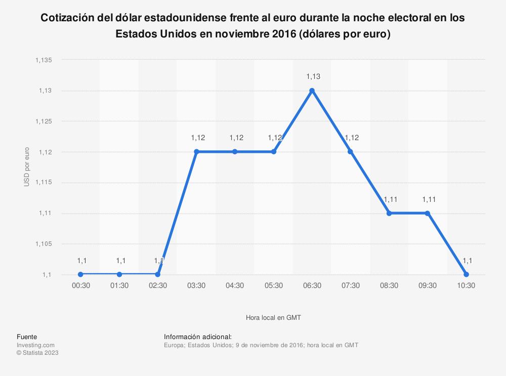 Estadística: Cotización del dólar estadounidense frente al euro durante la noche electoral en los Estados Unidos en noviembre 2016 (dólares por euro) | Statista