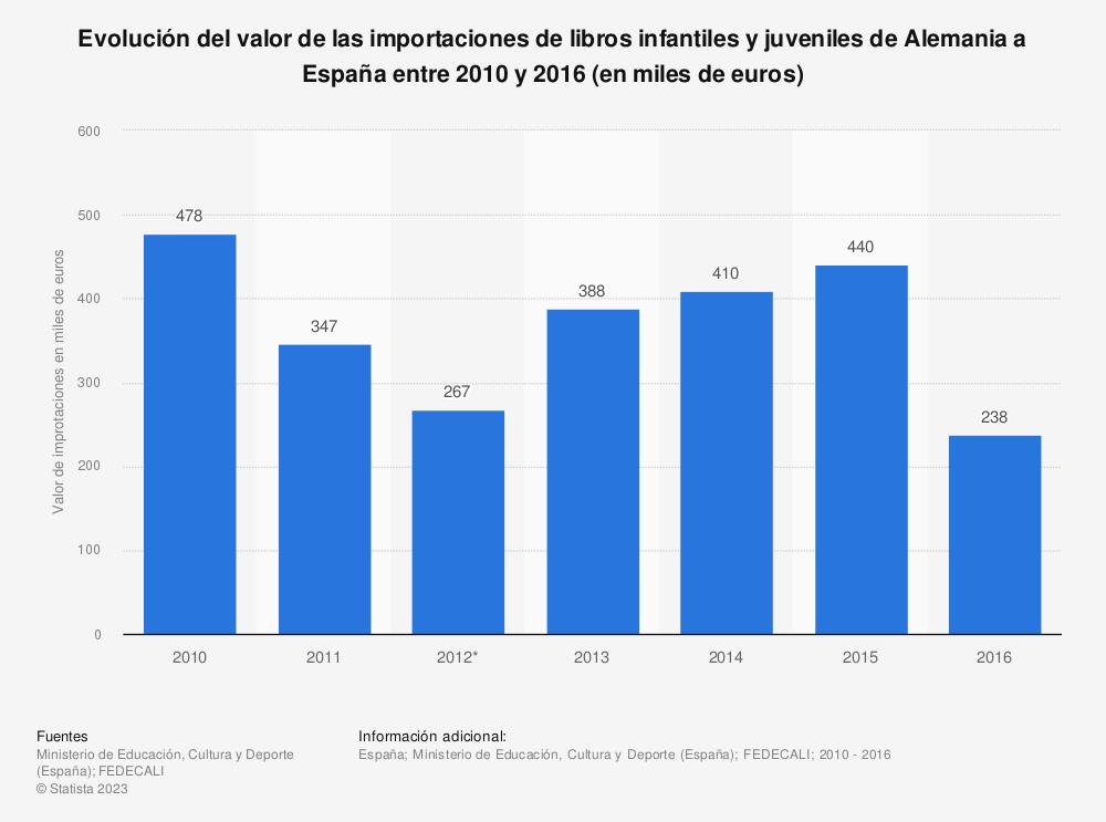 Estadística: Evolución del valor de las importaciones de libros infantiles y juveniles de Alemania a España entre 2010 y 2016 (en miles de euros) | Statista