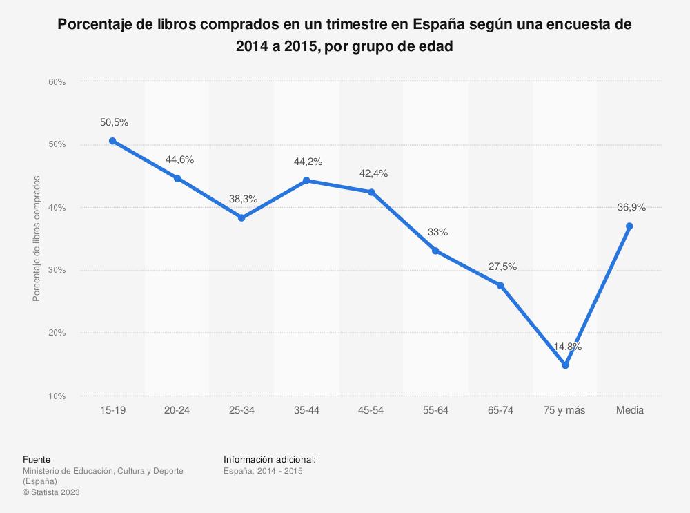 Estadística: Porcentaje de libros comprados en un trimestre en España según una encuesta de 2014 a 2015, por grupo de edad  | Statista