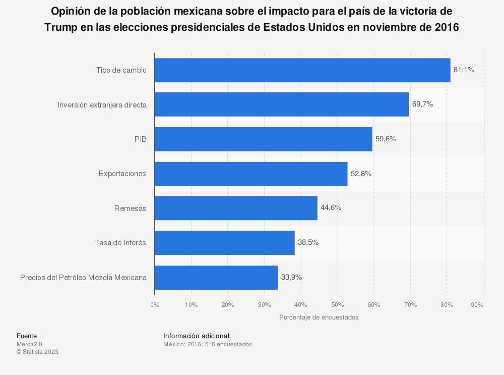 Estadística: Opinión de la población mexicana sobre el impacto para el país de la victoria de Trump en las elecciones presidenciales de Estados Unidos en noviembre de 2016 | Statista