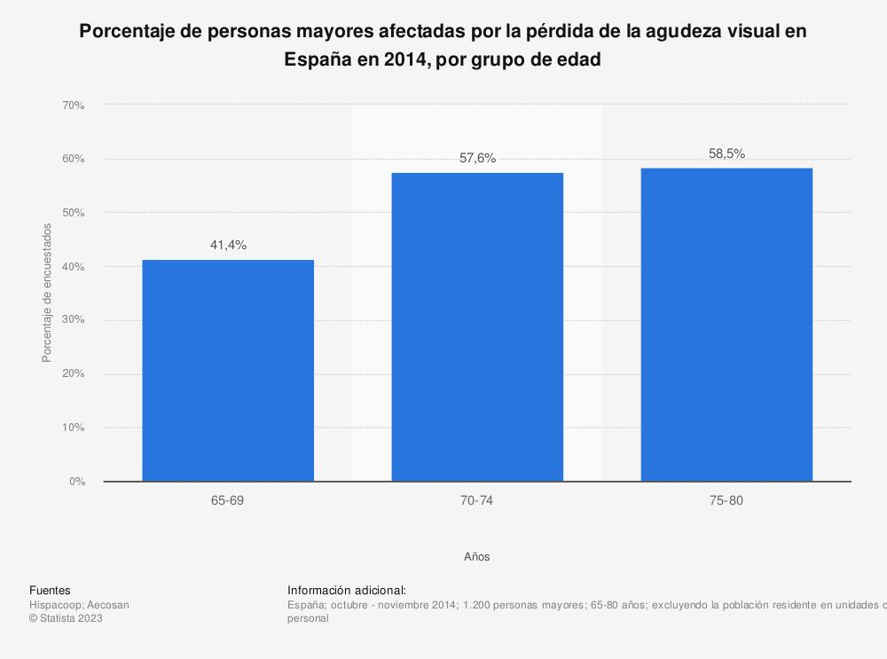 Estadística: Porcentaje de personas mayores afectadas por la pérdida de la agudeza visual en España en 2014, por grupo de edad | Statista