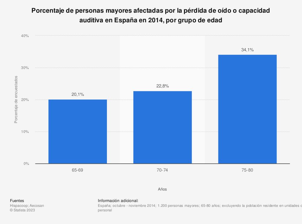 Estadística: Porcentaje de personas mayores afectadas por la pérdida de oído o capacidad auditiva en España en 2014, por grupo de edad | Statista
