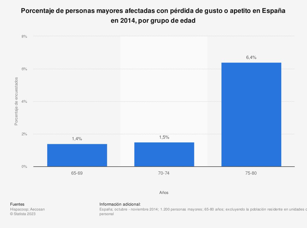 Estadística: Porcentaje de personas mayores afectadas con pérdida de gusto o apetito en España en 2014, por grupo de edad | Statista