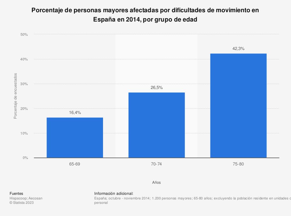 Estadística: Porcentaje de personas mayores afectadas por dificultades de movimiento en España en 2014, por grupo de edad | Statista