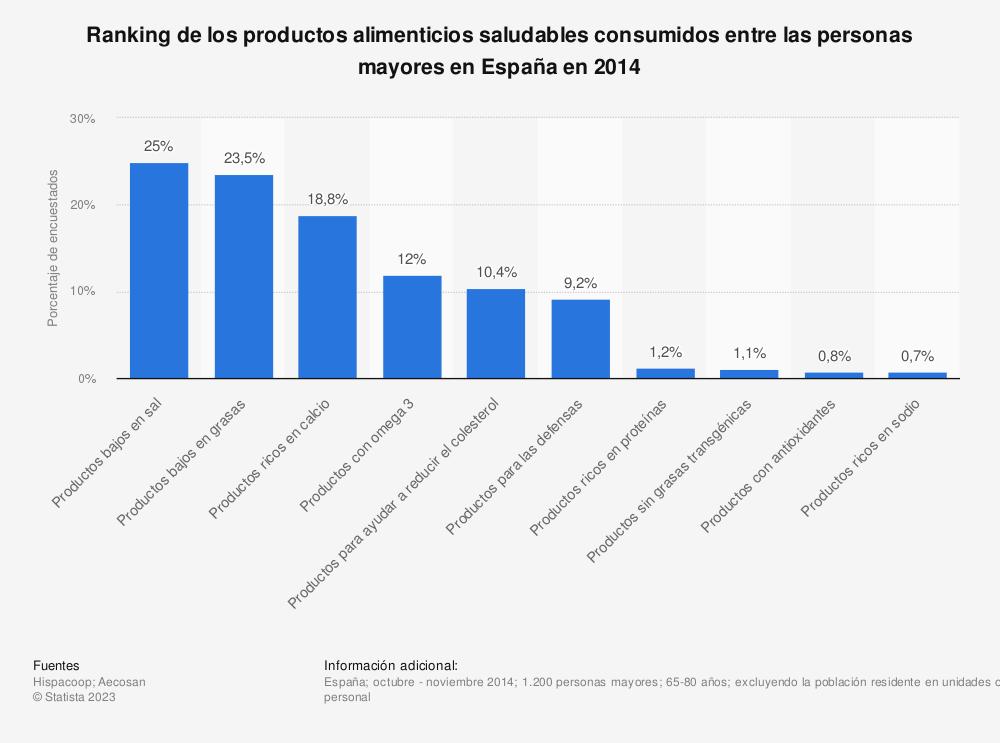 Estadística: Ranking de los productos alimenticios saludables consumidos entre las personas mayores en España en 2014 | Statista