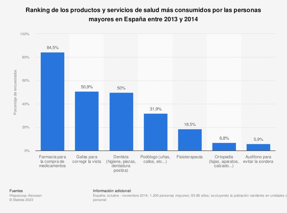 Estadística: Ranking de los productos y servicios de salud más consumidos por las personas mayores en España entre 2013 y 2014 | Statista