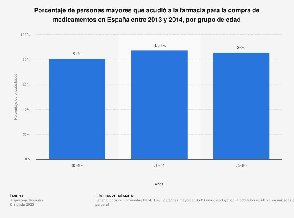 Estadística: Porcentaje de personas mayores que acudió a la farmacia para la compra de medicamentos en España entre 2013 y 2014, por grupo de edad | Statista