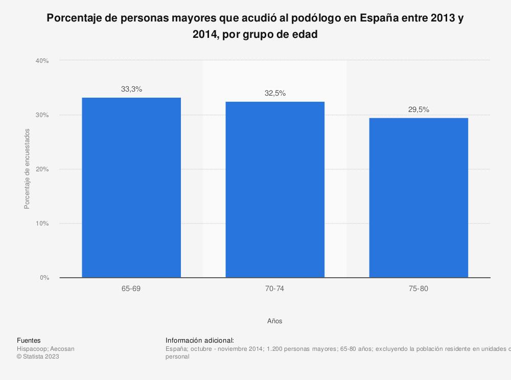 Estadística: Porcentaje de personas mayores que acudió al podólogo en España entre 2013 y 2014, por grupo de edad | Statista