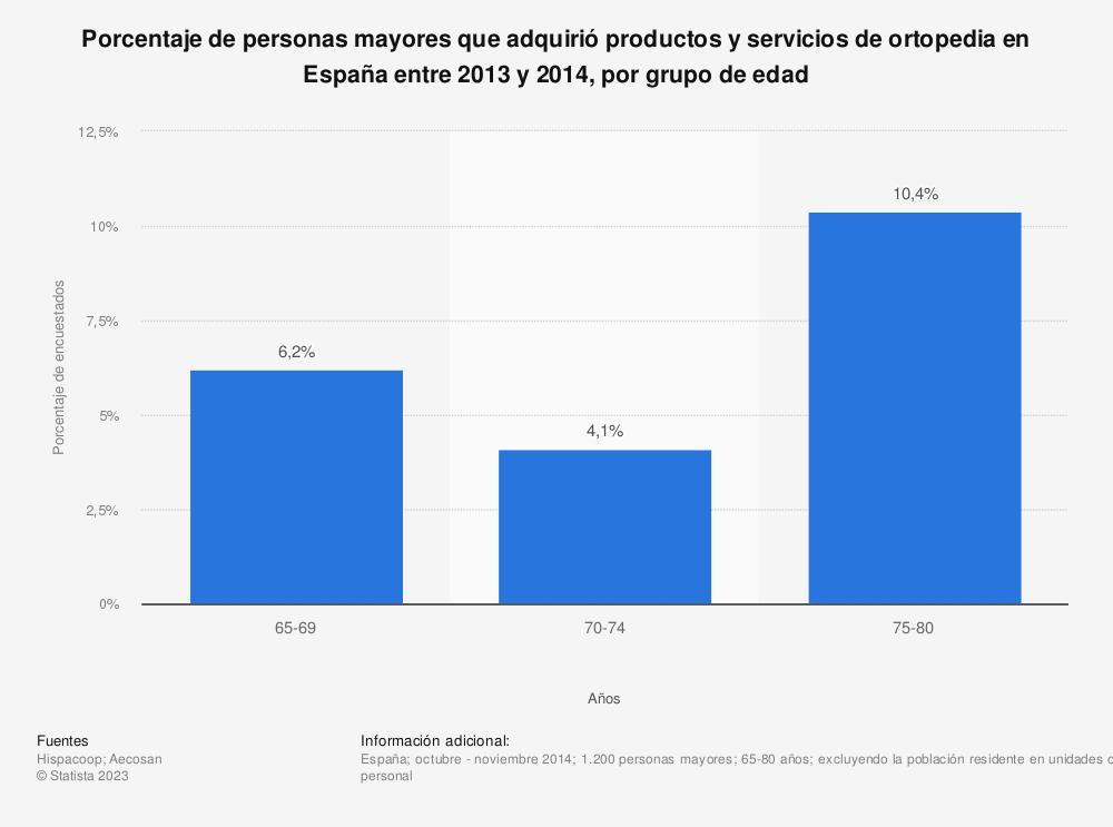 Estadística: Porcentaje de personas mayores que adquirió productos y servicios de ortopedia en España entre 2013 y 2014, por grupo de edad | Statista