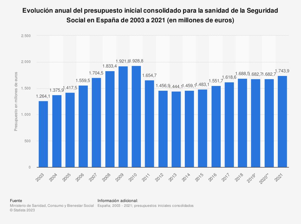 Estadística: Evolución anual del presupuesto inicial consolidado para la sanidad de la Seguridad Social en España de 2003 a 2020 (en millones de euros) | Statista