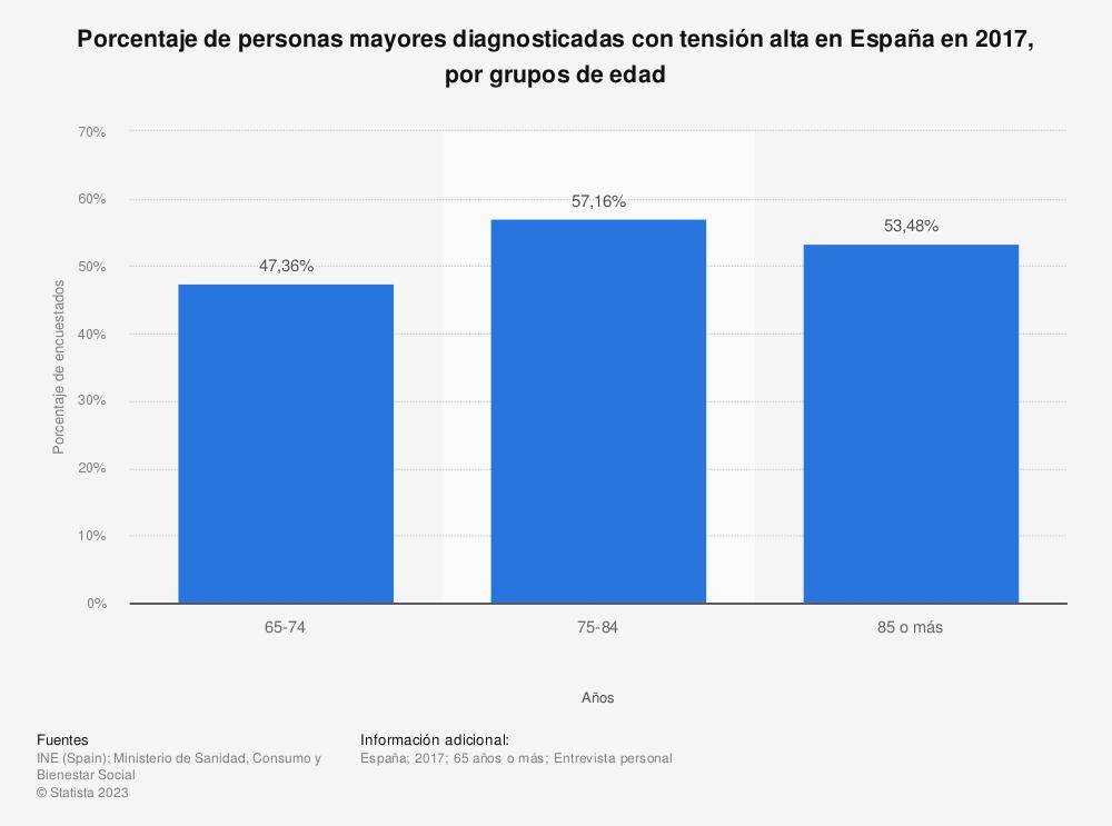 Estadística: Porcentaje de personas mayores diagnosticadas con tensión alta en España en 2017, por grupos de edad | Statista