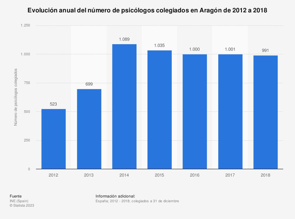Estadística: Evolución anual del número de psicólogos colegiados en Aragón de 2012 a 2018 | Statista