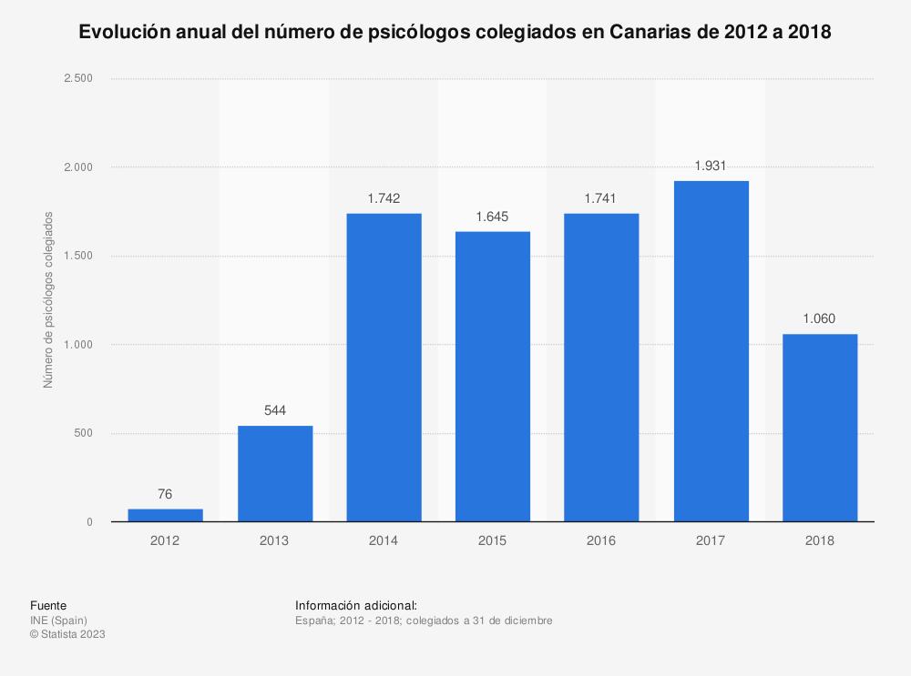 Estadística: Evolución anual del número de psicólogos colegiados en Canarias de 2012 a 2018 | Statista