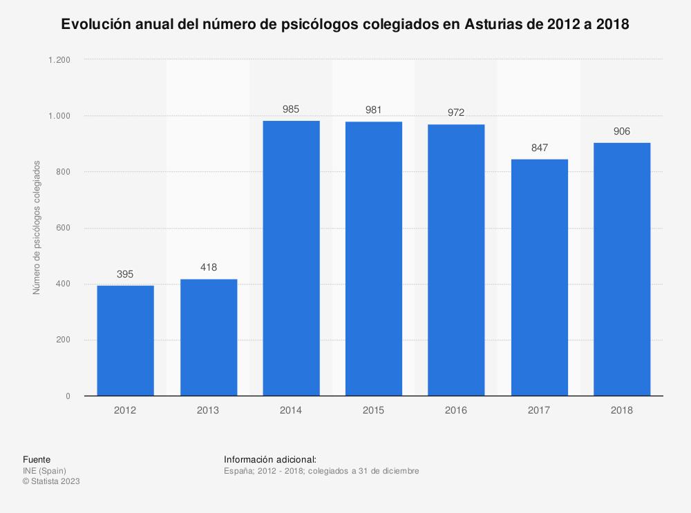Estadística: Evolución anual del número de psicólogos colegiados en Asturias de 2012 a 2017 | Statista