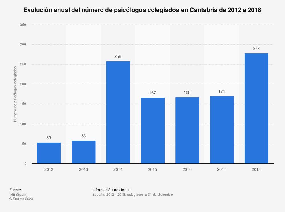 Estadística: Evolución anual del número de psicólogos colegiados en Cantabria de 2012 a 2018 | Statista