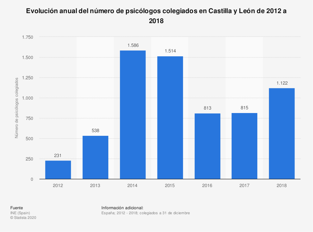Estadística: Evolución anual del número de psicólogos colegiados en Castilla y León de 2012 a 2018 | Statista