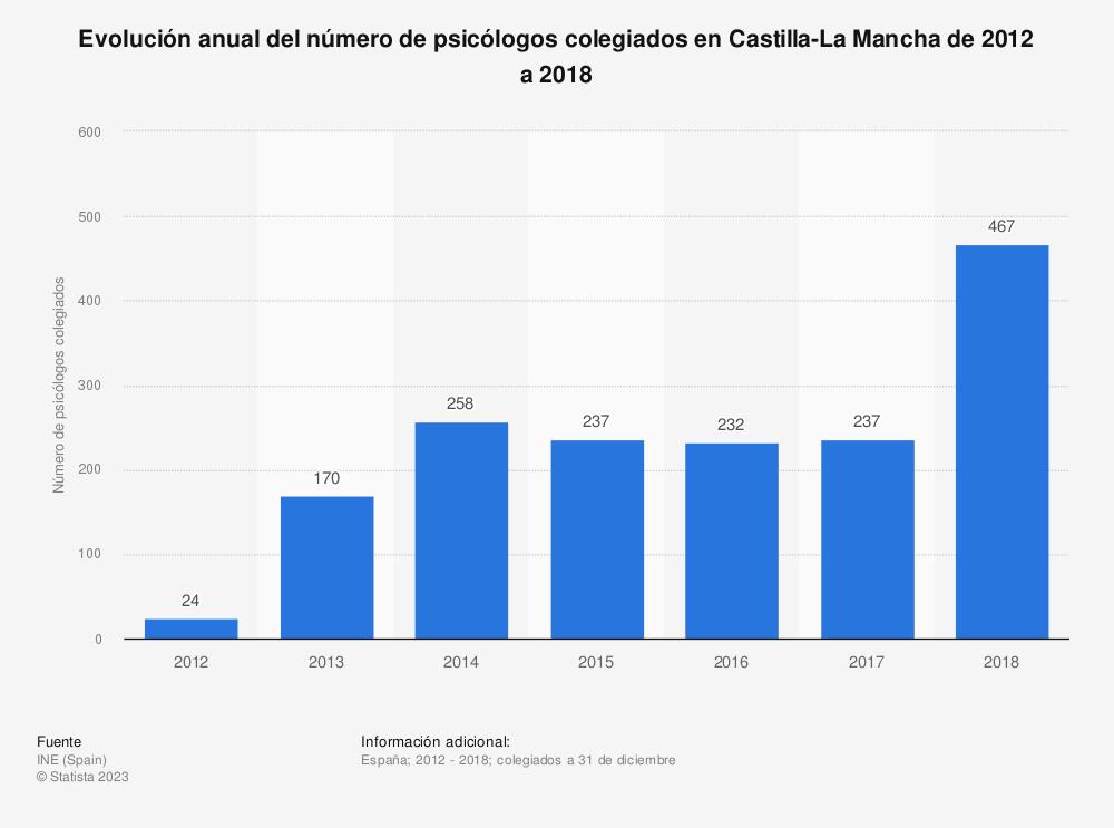 Estadística: Evolución anual del número de psicólogos colegiados en Castilla-La Mancha de 2012 a 2018 | Statista