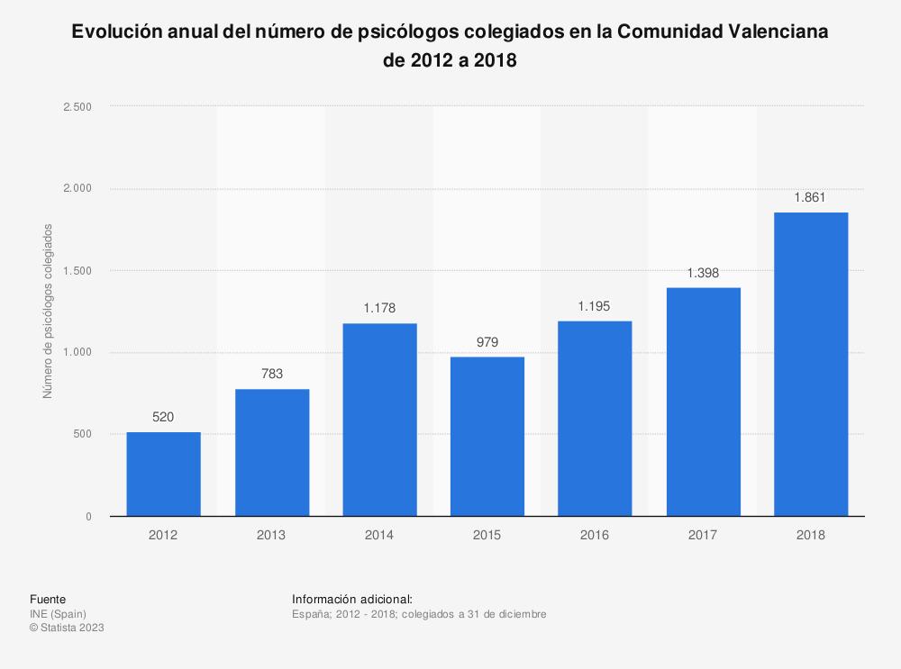 Estadística: Evolución anual del número de psicólogos colegiados en la Comunidad Valenciana de 2012 a 2018 | Statista