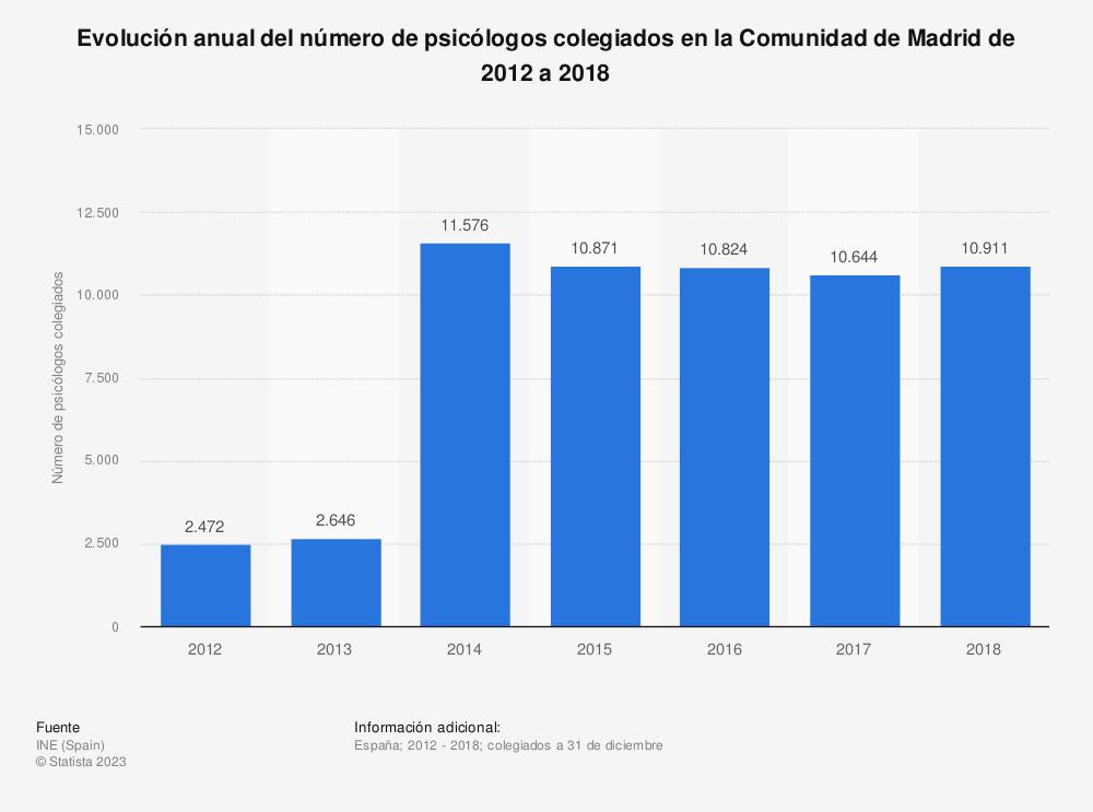 Estadística: Evolución anual del número de psicólogos colegiados en la Comunidad de Madrid de 2012 a 2018 | Statista