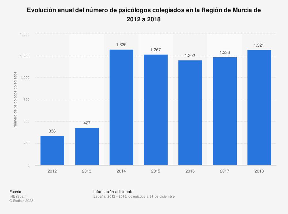 Estadística: Evolución anual del número de psicólogos colegiados en la Región de Murcia de 2012 a 2018 | Statista