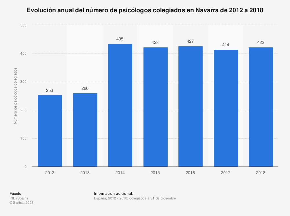 Estadística: Evolución anual del número de psicólogos colegiados en Navarra de 2012 a 2018 | Statista