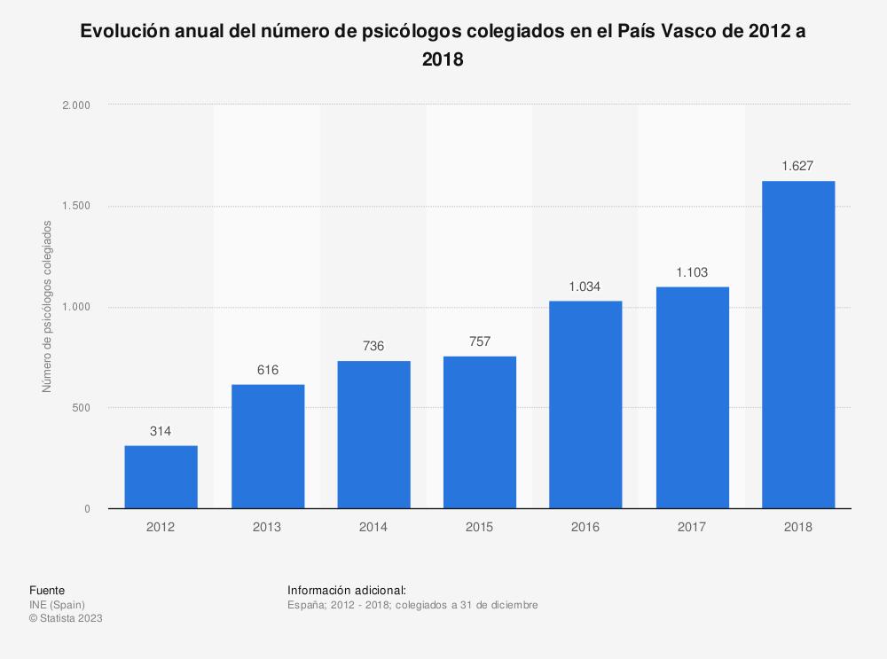 Estadística: Evolución anual del número de psicólogos colegiados en el País Vasco de 2012 a 2018 | Statista