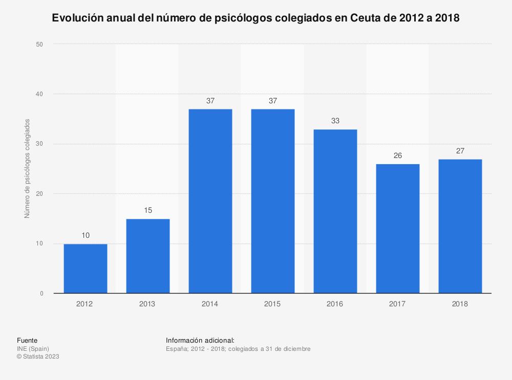 Estadística: Evolución anual del número de psicólogos colegiados en Ceuta de 2012 a 2017 | Statista