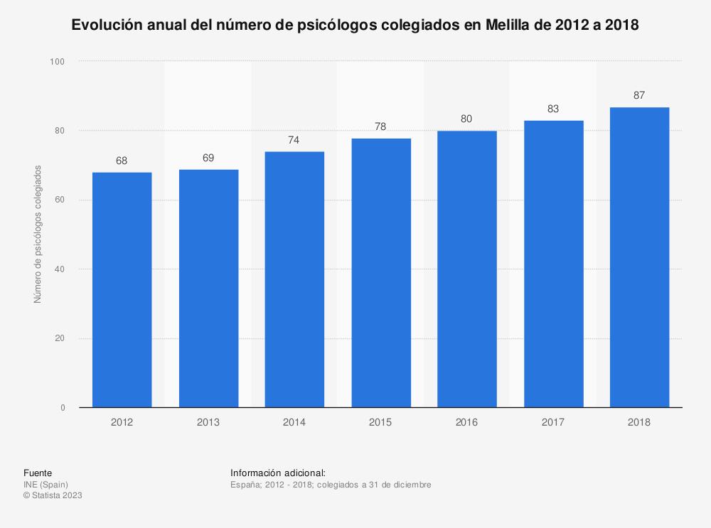 Estadística: Evolución anual del número de psicólogos colegiados en Melilla de 2012 a 2018 | Statista