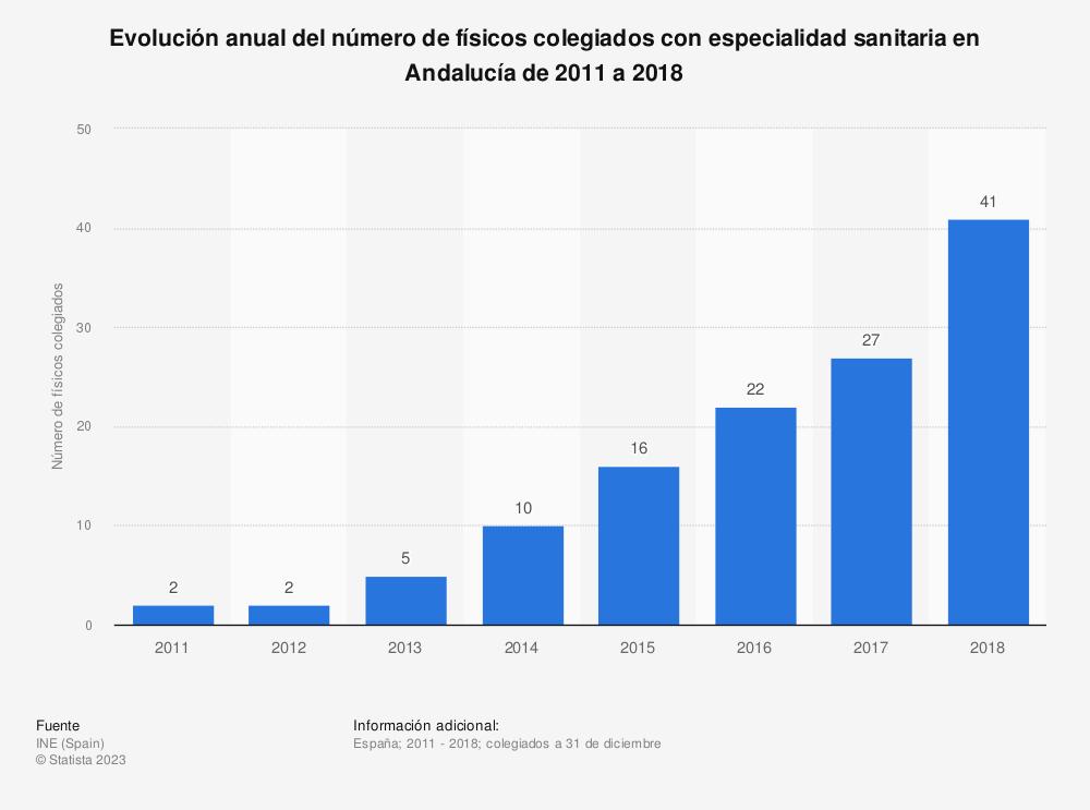 Estadística: Evolución anual del número de físicos colegiados con especialidad sanitaria en Andalucía de 2011 a 2017 | Statista
