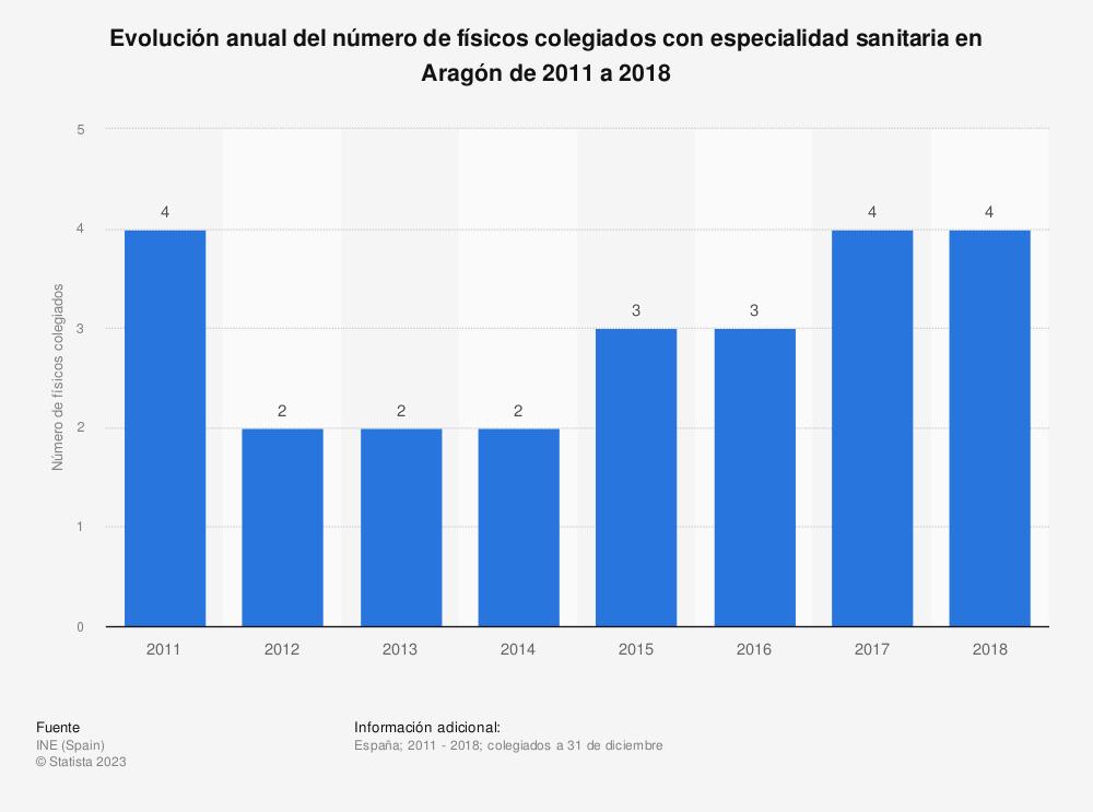 Estadística: Evolución anual del número de físicos colegiados con especialidad sanitaria en Aragón de 2011 a 2018 | Statista