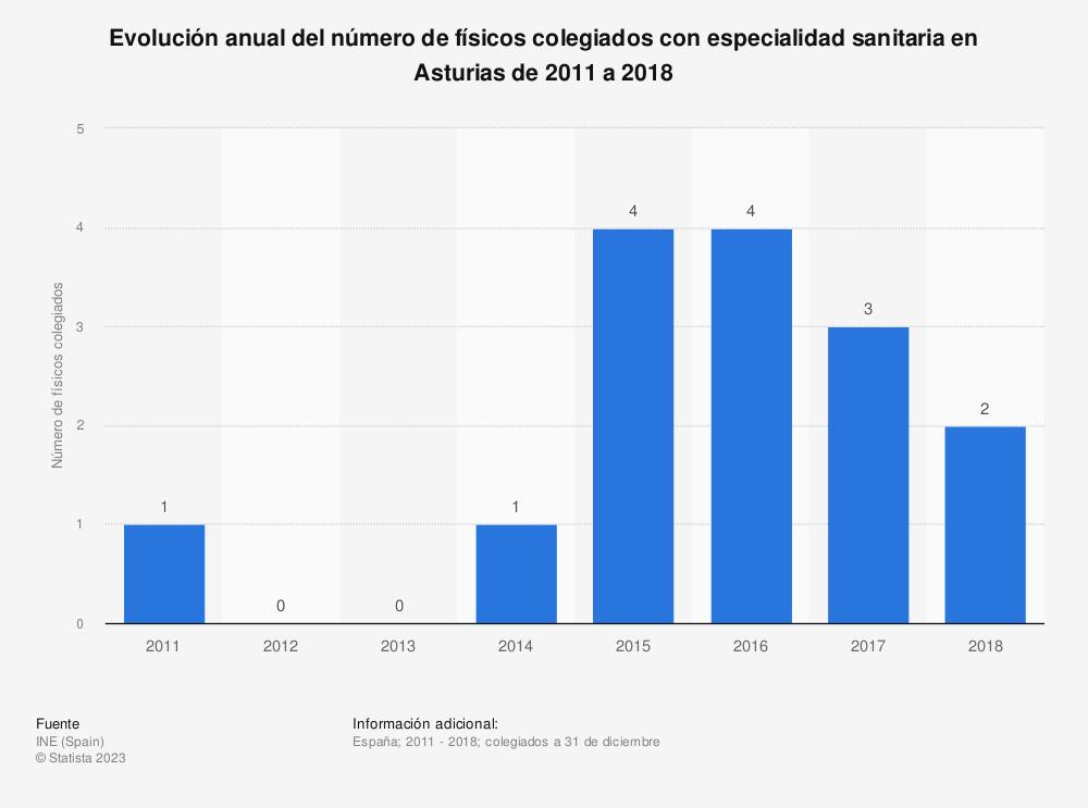 Estadística: Evolución anual del número de físicos colegiados con especialidad sanitaria en Asturias de 2011 a 2018 | Statista