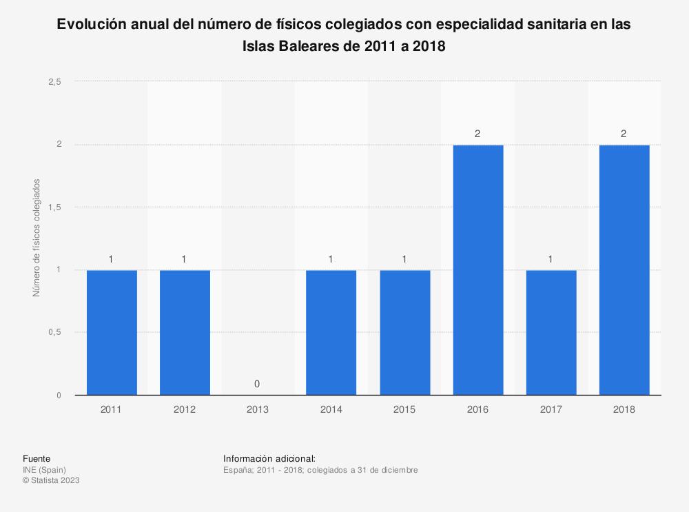 Estadística: Evolución anual del número de físicos colegiados con especialidad sanitaria en las Islas Baleares de 2011 a 2017 | Statista