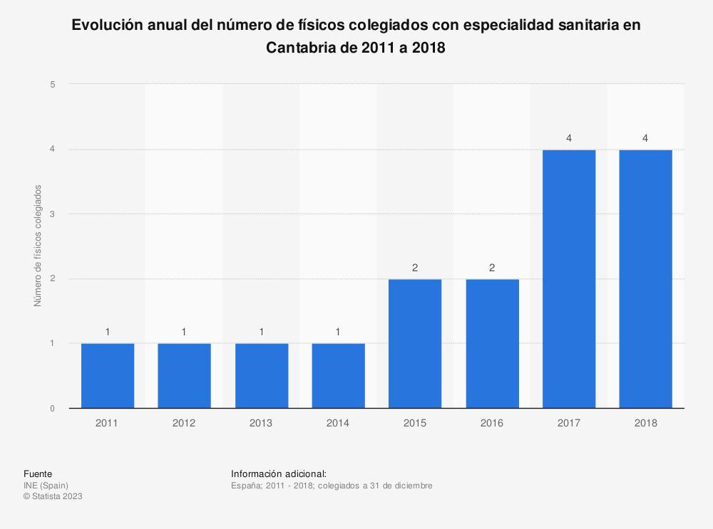 Estadística: Evolución anual del número de físicos colegiados con especialidad sanitaria en Cantabria de 2011 a 2018 | Statista