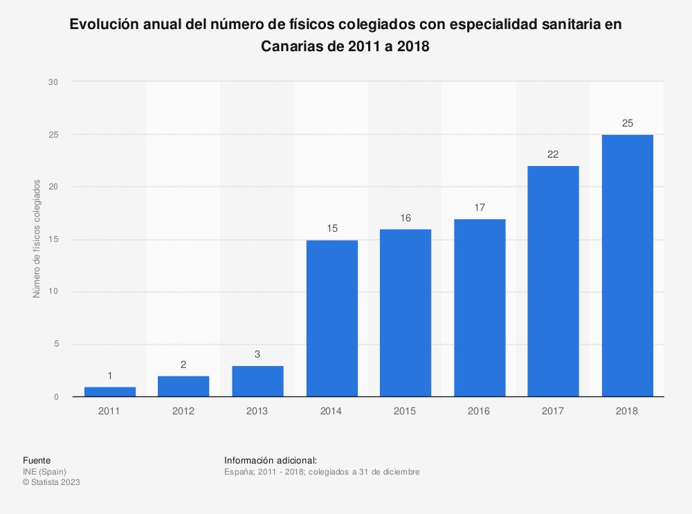 Estadística: Evolución anual del número de físicos colegiados con especialidad sanitaria en Canarias de 2011 a 2018 | Statista