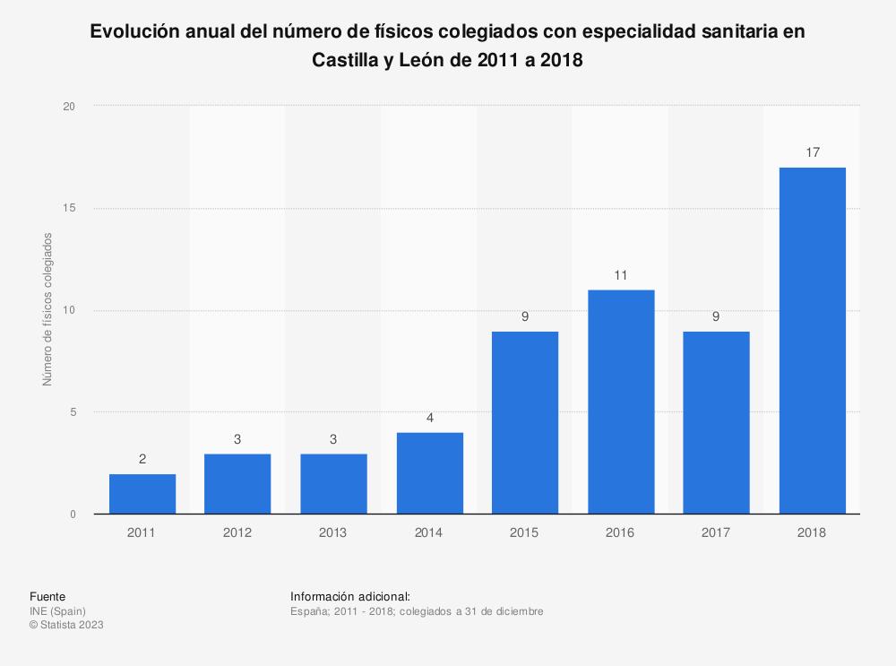 Estadística: Evolución anual del número de físicos colegiados con especialidad sanitaria en Castilla y León de 2011 a 2018 | Statista