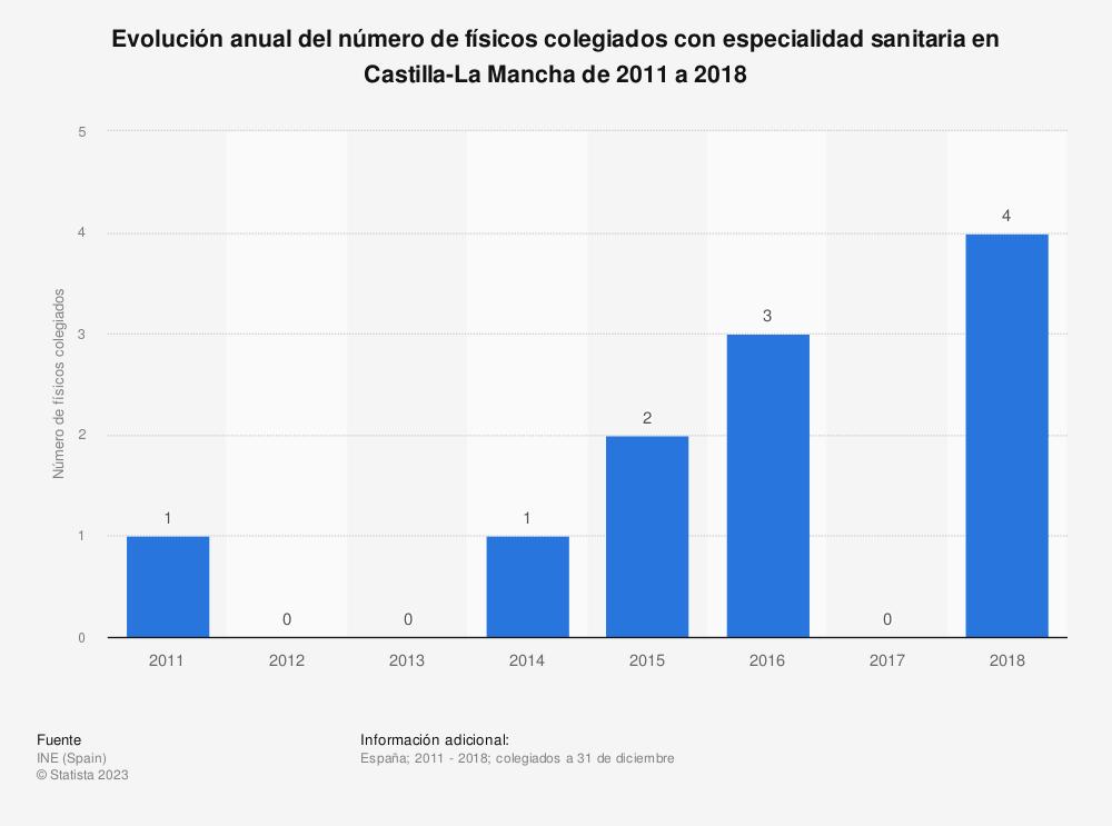 Estadística: Evolución anual del número de físicos colegiados con especialidad sanitaria en Castilla-La Mancha de 2011 a 2018 | Statista