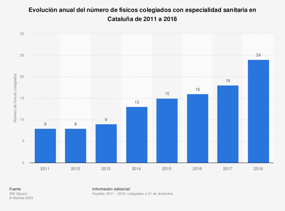 Estadística: Evolución anual del número de físicos colegiados con especialidad sanitaria en Cataluña de 2011 a 2018 | Statista