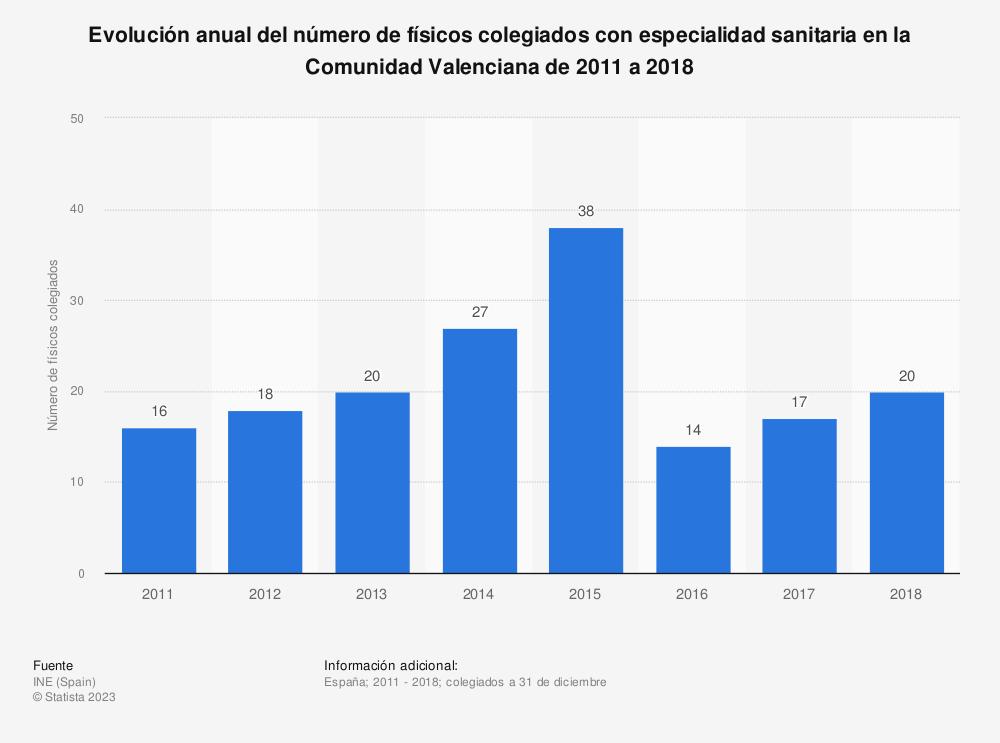 Estadística: Evolución anual del número de físicos colegiados con especialidad sanitaria en la Comunidad Valenciana de 2011 a 2018 | Statista