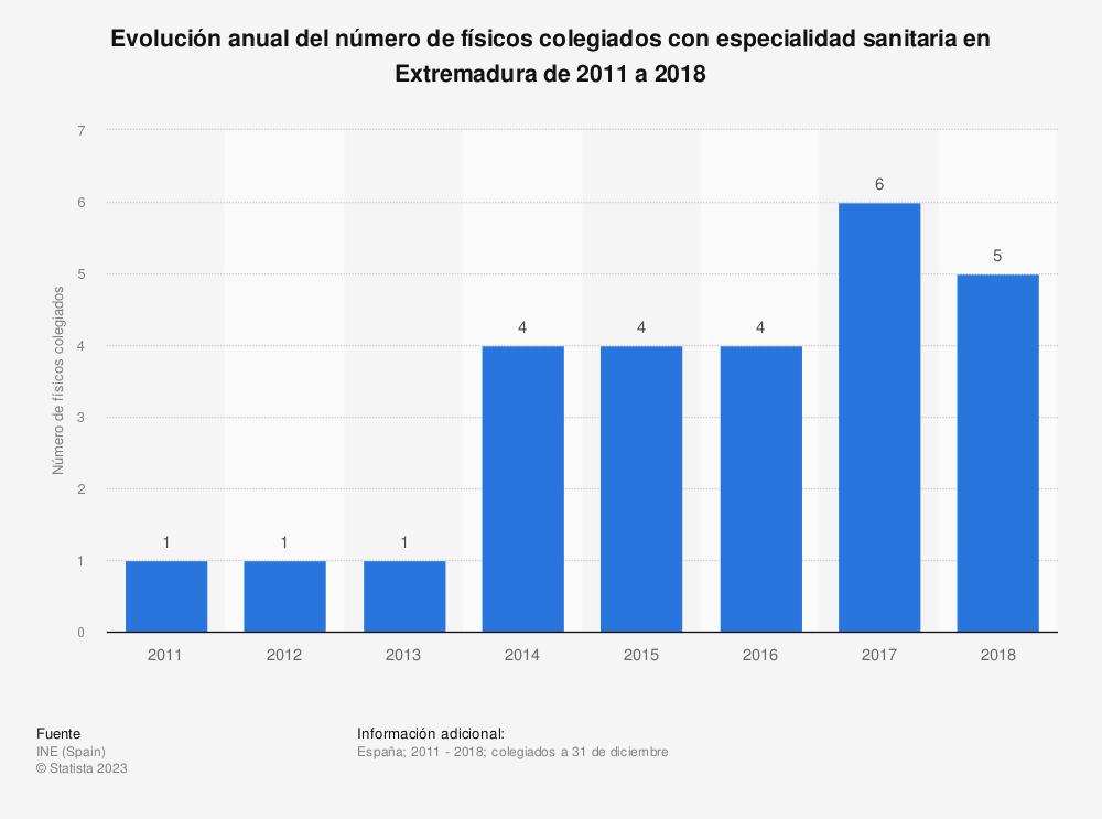 Estadística: Evolución anual del número de físicos colegiados con especialidad sanitaria en Extremadura de 2011 a 2018 | Statista
