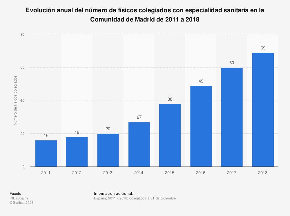Estadística: Evolución anual del número de físicos colegiados con especialidad sanitaria en la Comunidad de Madrid de 2011 a 2018 | Statista