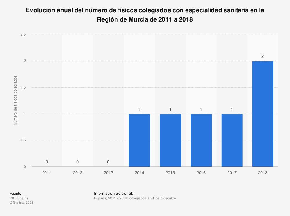 Estadística: Evolución anual del número de físicos colegiados con especialidad sanitaria en la Región de Murcia de 2011 a 2017 | Statista