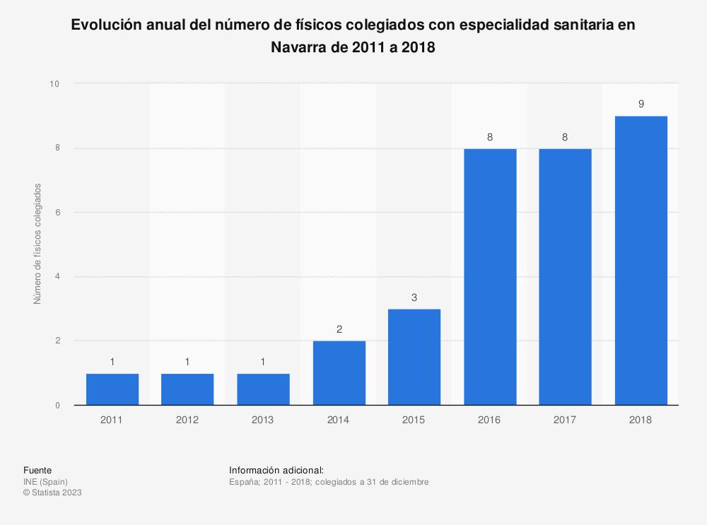 Estadística: Evolución anual del número de físicos colegiados con especialidad sanitaria en Navarra de 2011 a 2018 | Statista