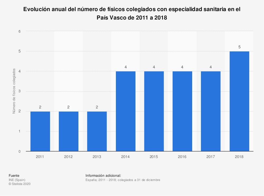 Estadística: Evolución anual del número de físicos colegiados con especialidad sanitaria en el País Vasco de 2011 a 2018 | Statista