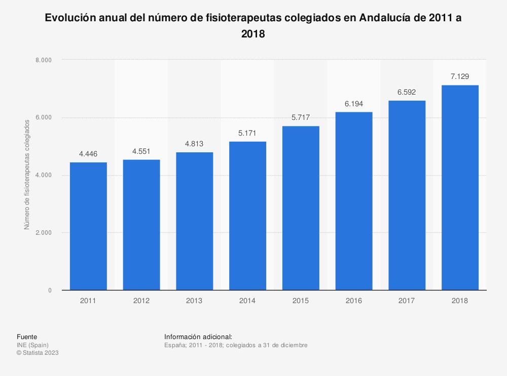 Estadística: Evolución anual del número de fisioterapeutas colegiados en Andalucía de 2011 a 2018 | Statista