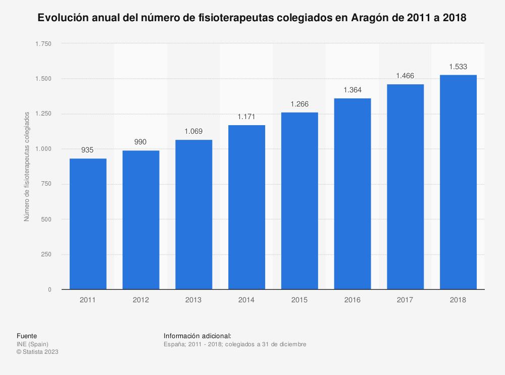 Estadística: Evolución anual del número de fisioterapeutas colegiados en Aragón de 2011 a 2018 | Statista