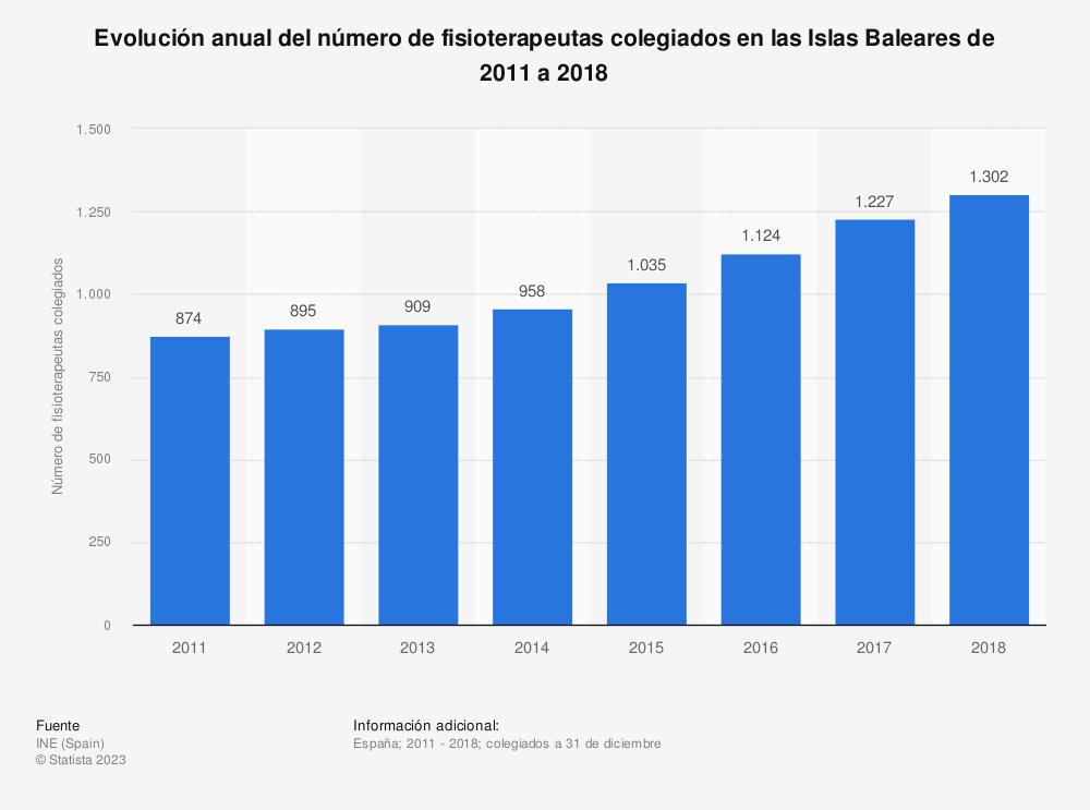 Estadística: Evolución anual del número de fisioterapeutas colegiados en las Islas Baleares de 2011 a 2018 | Statista