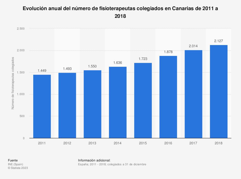 Estadística: Evolución anual del número de fisioterapeutas colegiados en Canarias de 2011 a 2018 | Statista