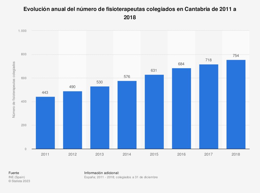 Estadística: Evolución anual del número de fisioterapeutas colegiados en Cantabria de 2011 a 2018 | Statista