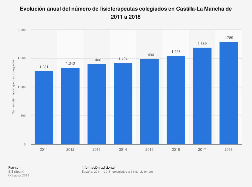 Estadística: Evolución anual del número de fisioterapeutas colegiados en Castilla-La Mancha de 2011 a 2018 | Statista